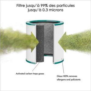 Filtre à charbon du ventilateur dyson pure cool me